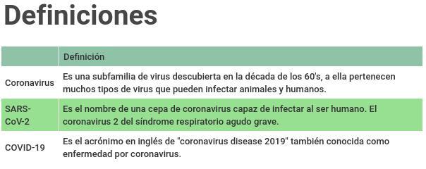 Tabla que muestra las diferencias entre coronavirus, sars-cov-2 y COVID-19